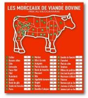Tableau Morceaux de viande bovine